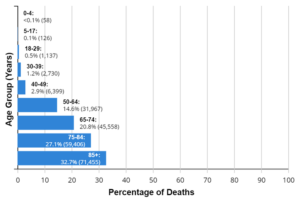 Deaths-by-Age-Group-Chart